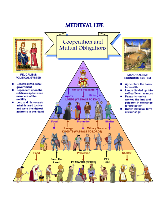 feudalsystemchart.png